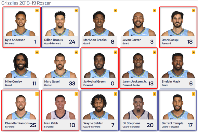 grizzles roster 2018-19