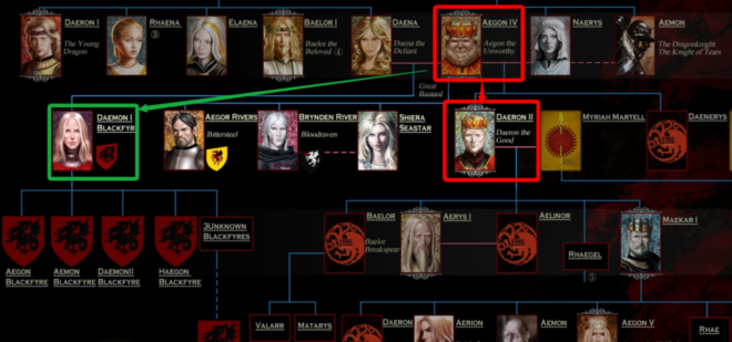 ブラックファイアの反乱 王位継承