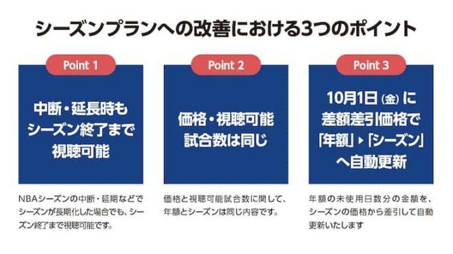NBA Rakuten LEAGUE PASS(シーズン)の改善点、および(年額)との比較