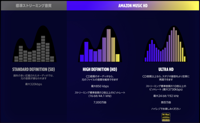 Amazon Music HDとは